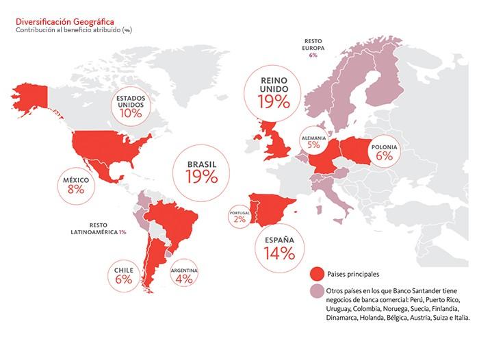 Diversificación geográfica Banco Santander
