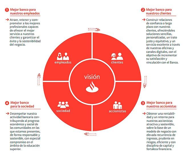 Vision Banco Santander