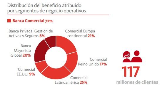 Area de negocio Banco Santander
