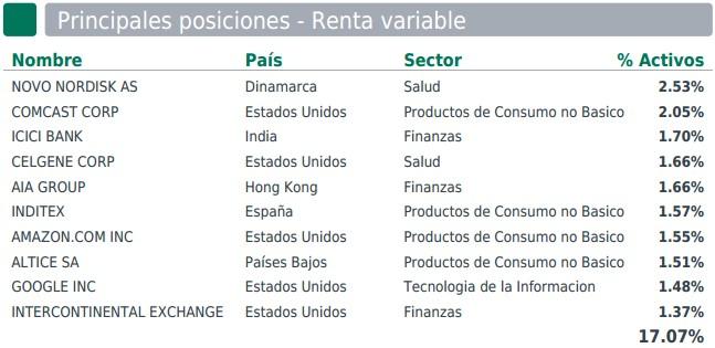 Principales posiciones renta variable Carmignac Patrimoine
