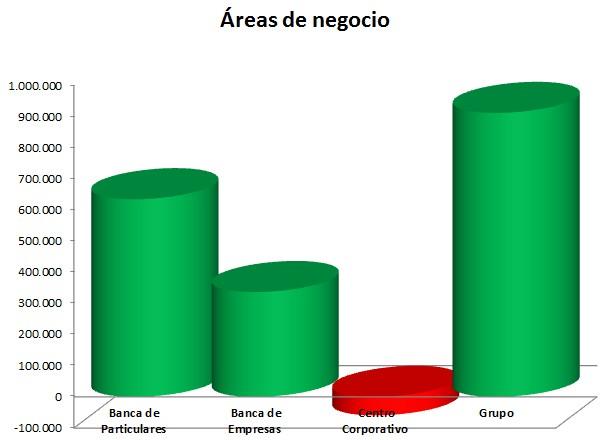 Bankia area negocio