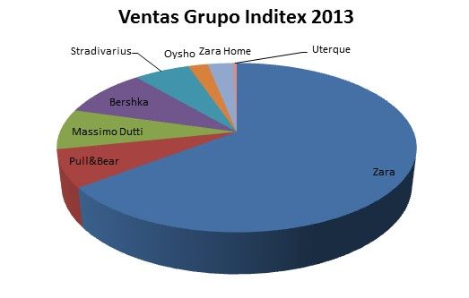 Areas de negocio Inditex