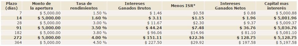 Inversión plazo fijo Banco Azteca