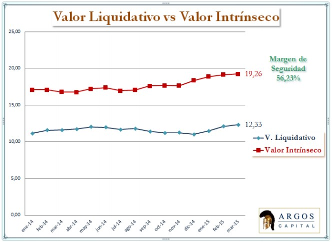 Valor Liquidativo vs Valor intrínseco Argos Capital