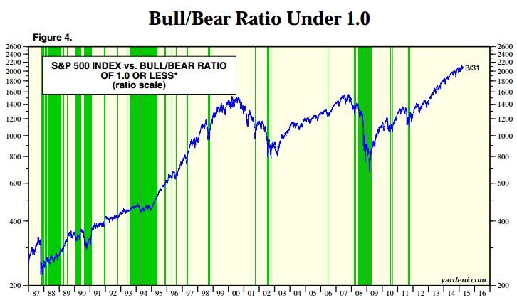 Bull bear ratio por debajo de 1