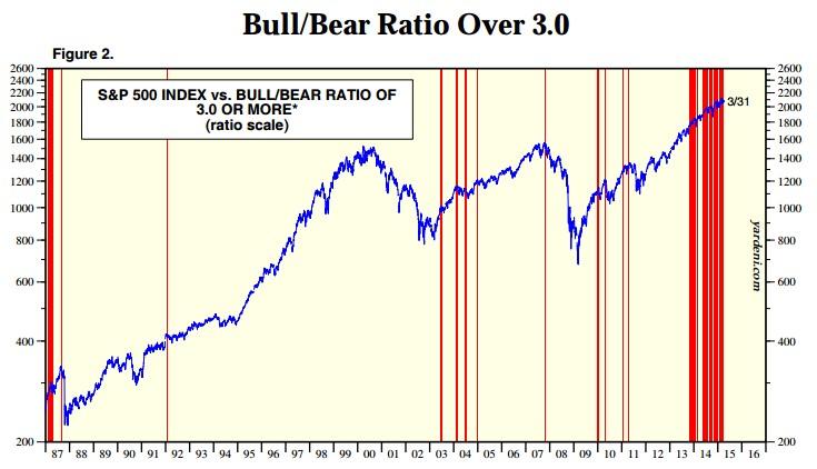 Bull Bear por encima de 3