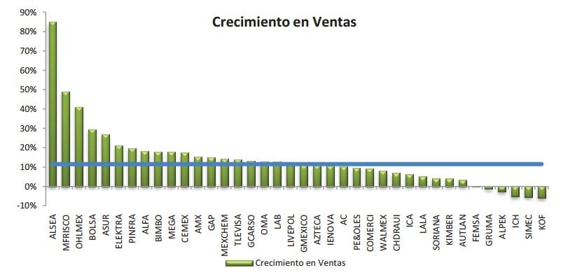 Crecimiento en Ventas