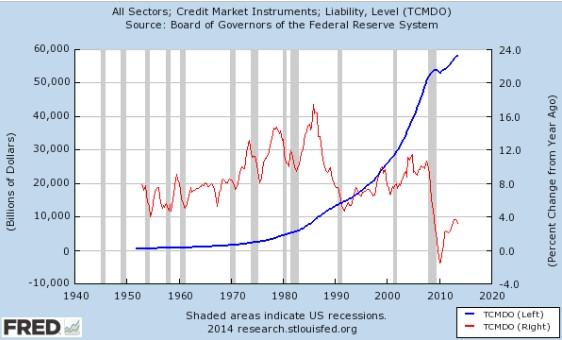 Incremento deuda EEUU