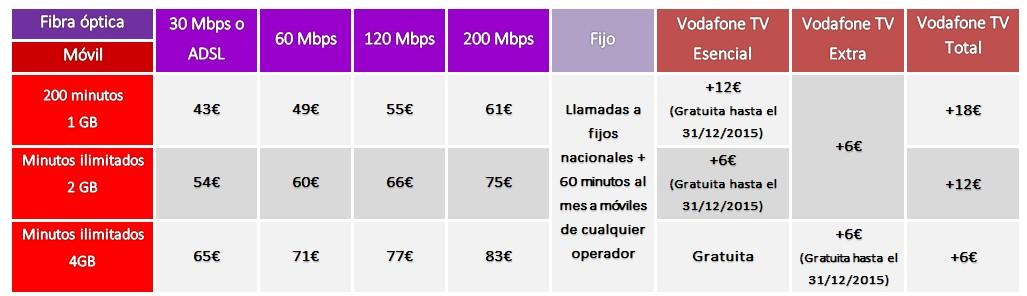 Vodafone one fibra ptica de ono y 4g de vodafone rankia - Vodafone tarifas internet casa ...
