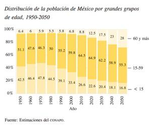 Distribución población México
