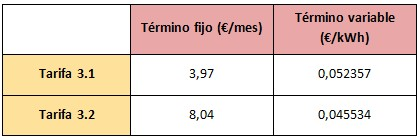 Mejores tarifas gas abril 2015 endesa