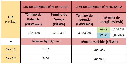 Mejores tarifas luz y gas abril 2015 endesa