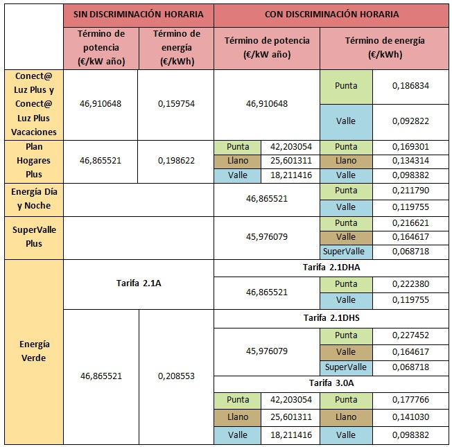 Mejores tarifas luz y gas abril 2015 rankia for Oficina virtual del cliente iberdrola