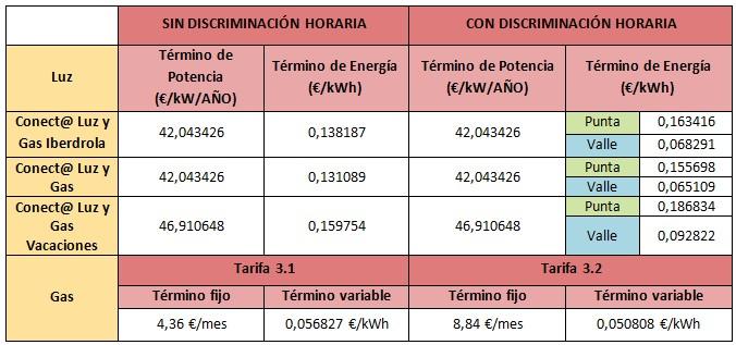 mejores tarifas gas abril 2015 Iberdrola