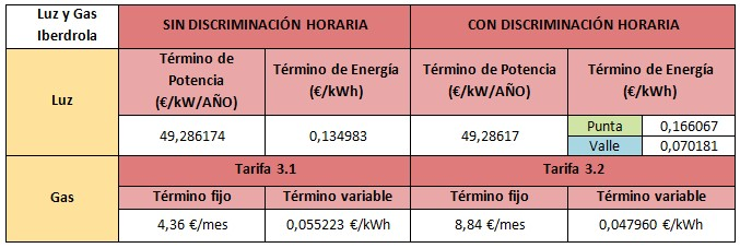 Mejores tarifas luz y gas Iberdrola abril 2015