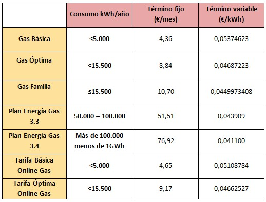 Mejores tarifas gas de abril 2015 Gas natural Fenosa
