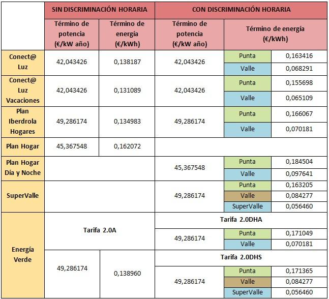 Mejores tarifas luz y gas abril 2015 rankia for Iberdrola oficina virtual