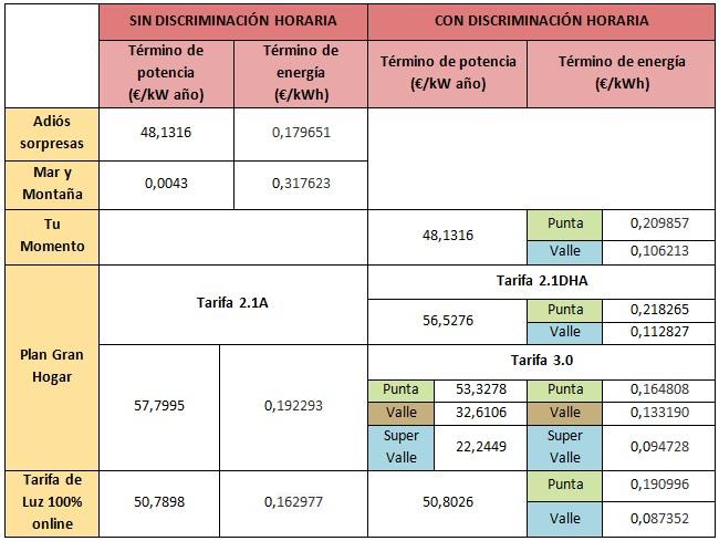 Mejores tarifas luz E-on abril 2015