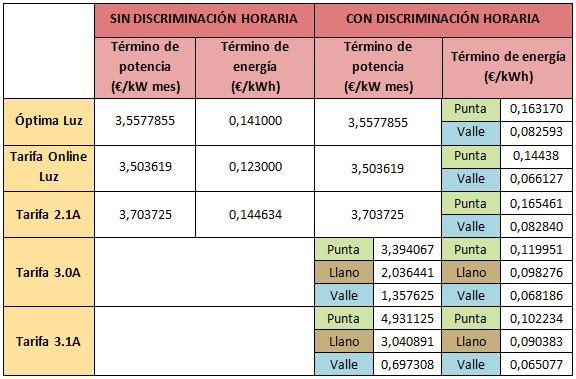 Mejores tarifas luz abril 2015 de gas natural Fenosa