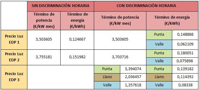 Mejores tarifas luz y gas abril 2015 luz EDP