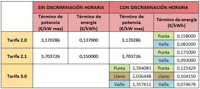 Mejores tarifas luz abril 2015: Hola Luz
