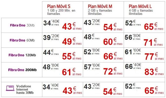 Mejores tarifas convergentes internet fijo m vil y - Vodafone tarifas internet casa ...