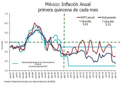 Inflación Anual primera quincena de cada mes