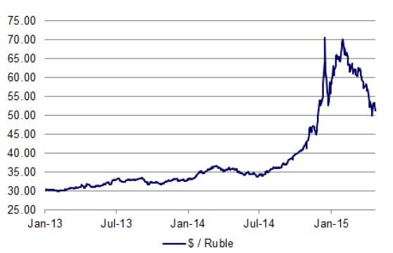 Forex rusia rubel