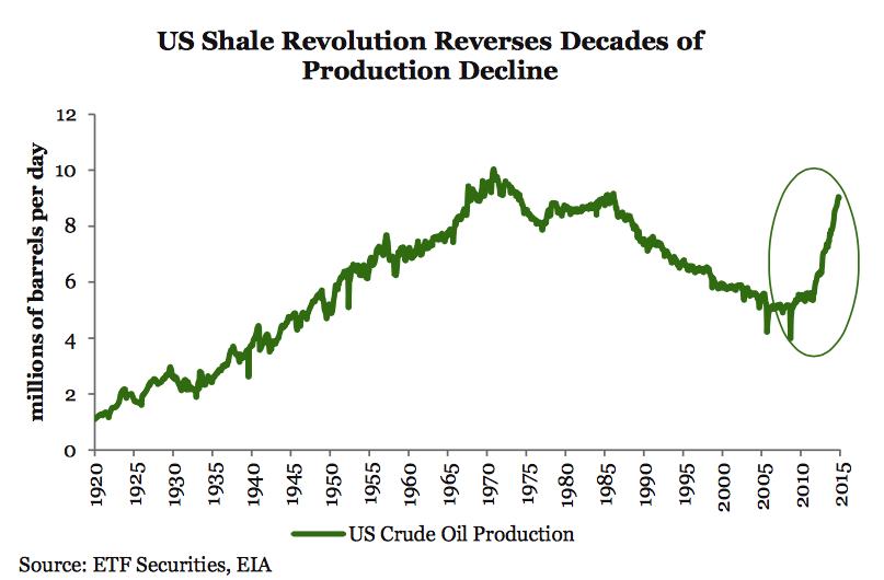 producción shale gas