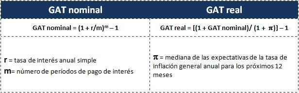 Cñalcula GAT nominal y real