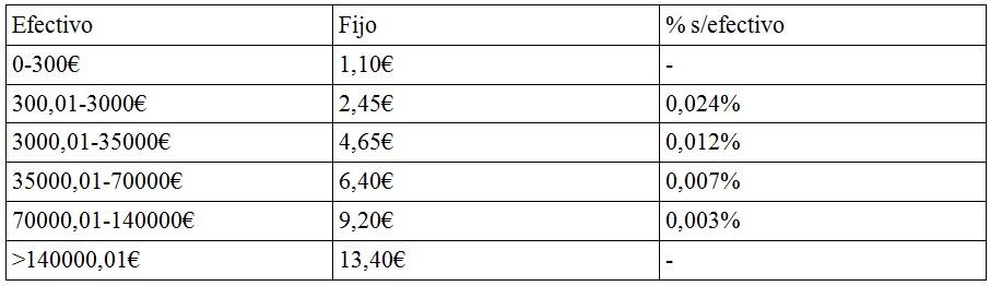 Comisiones BME bolsa
