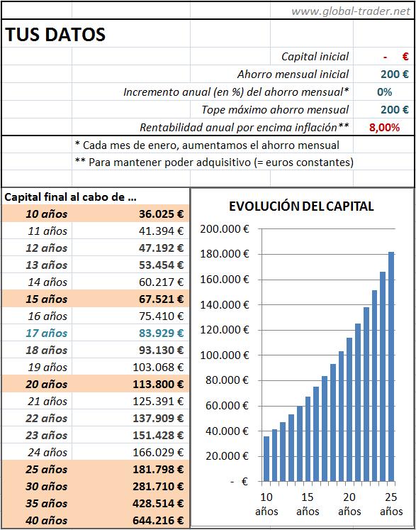 La potencia de la Ley de Capitalización Compuesta. Simulación de ...