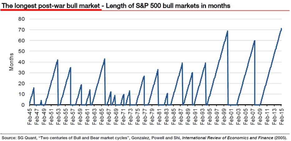 Duración Bull Markets