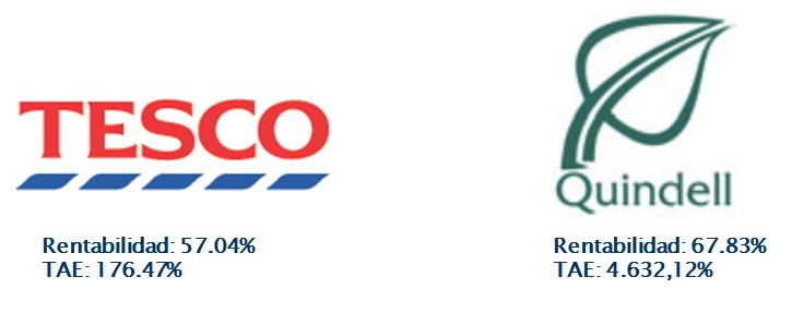Tesco Quindell Argos Capital
