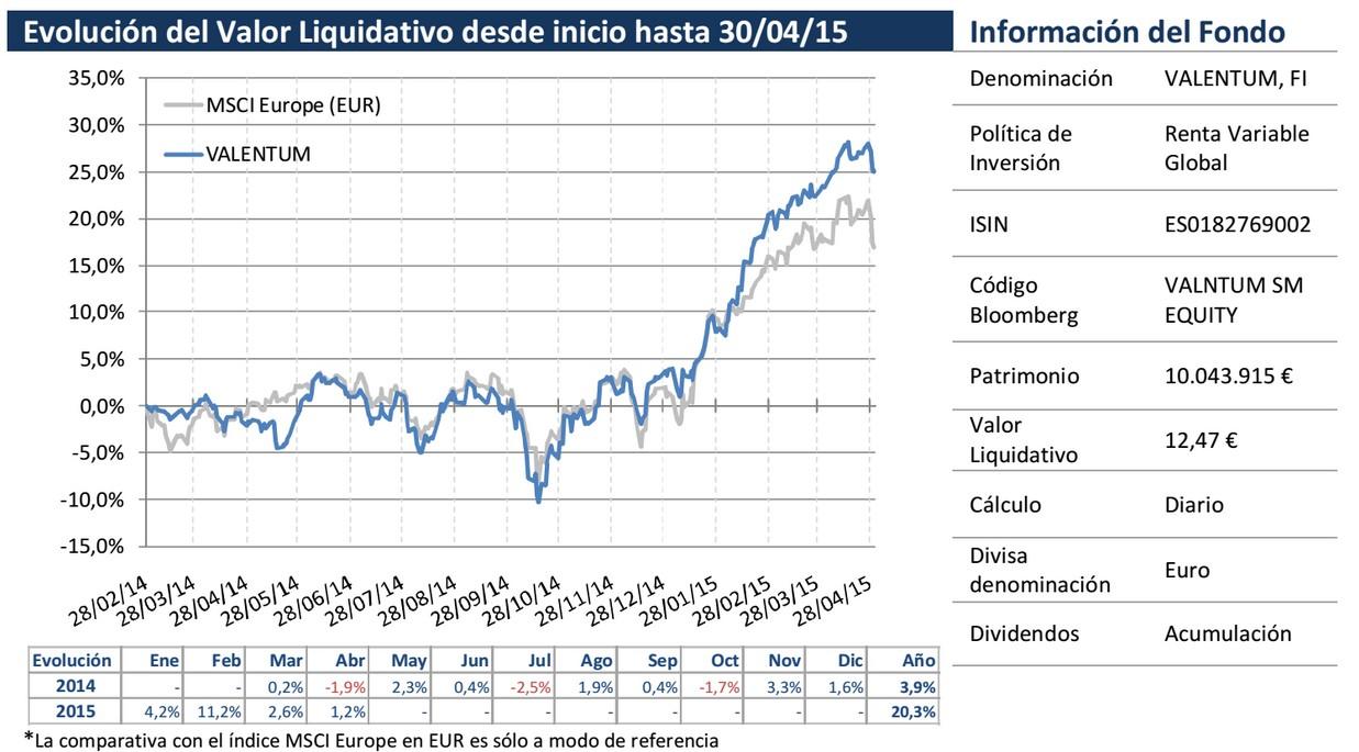 Evolución del Valor Liquidativo desde inicio hasta 30/04/15