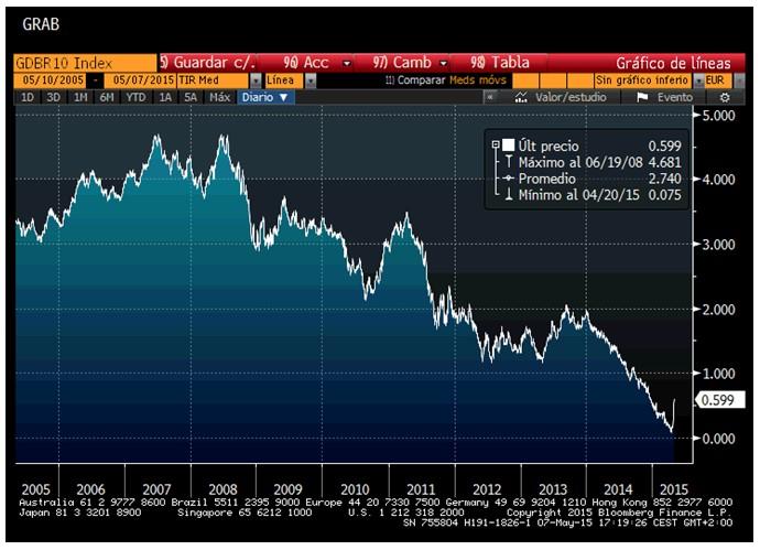 Evolución del bono alemán