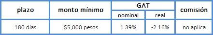 Características CEDEs Bancomer