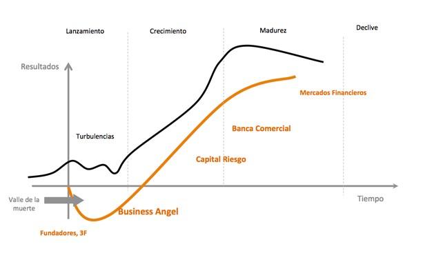 Inversores en Startup