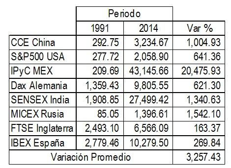 Resultados acumulados de diferentes bolsas de valores en el mundo