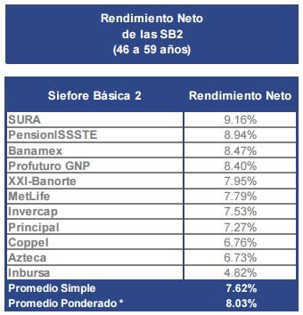 Rendimiento Neto SB2