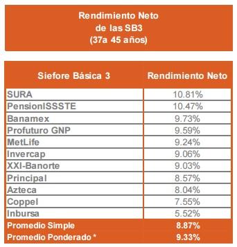 Rendimiento Neto SB3