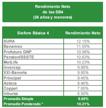Rendimiento neto SB4