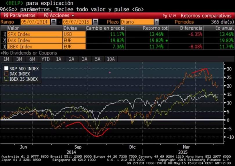 S&P, DAX e Ibex