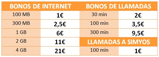 Bonos Simyo tarifas prepago mayo 2015: simyo
