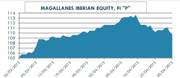 Magallanes Iberian Equity