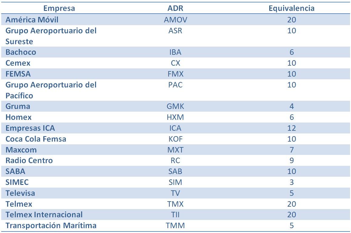 Empresas mexicanas-Bolsa de Nueva York ADR