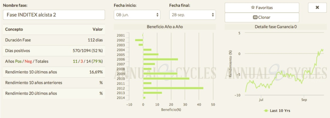 Fases Inditex