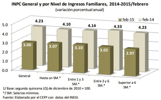 Inflación familias
