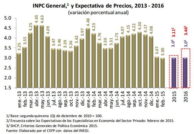 Perspectivas de inflación