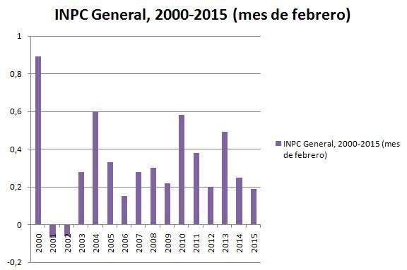 INPC general 2015